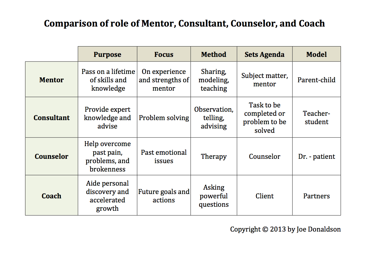 comparing mentoring and coaching essay This handout will help you determine if an assignment is asking for comparing and contrasting online coaching the essay—you begin by comparing and/or.